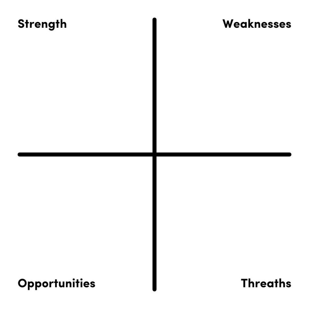 SWOT analyse voor kernbegrippen van zakelijke blog